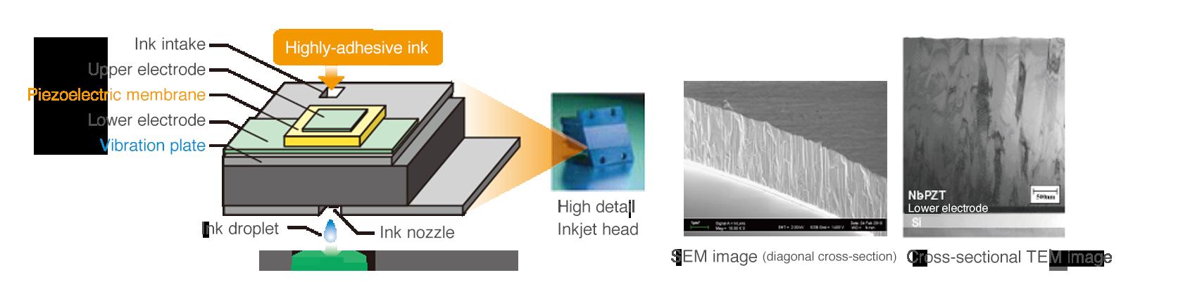 [image] Applied to inkjet heads