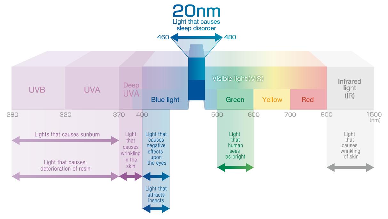 [image] nm cinsinden 280 - 1500 arasında değişen ölçümlerle ışık ağacının dalga boylarını kesen 3D COMFOGUARD-VIS