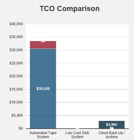 TCO Aracı Ekranı