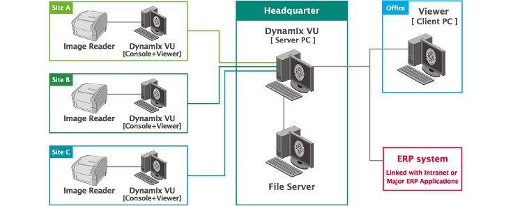 [image] Networking configuration showing 3 sites and an office's image readers and Dynamix VU all connected to the Dynamix VU and File Servers at the headquarters