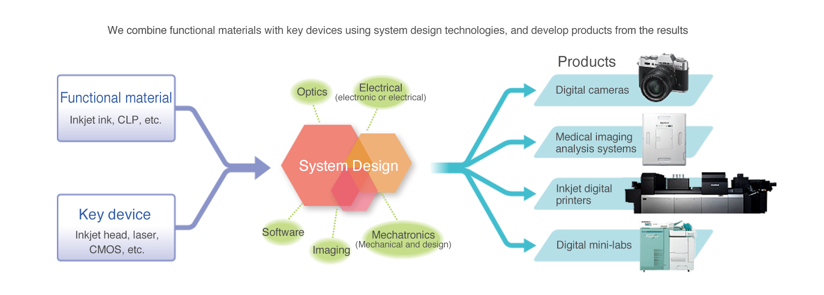 [image] Positioning of system design