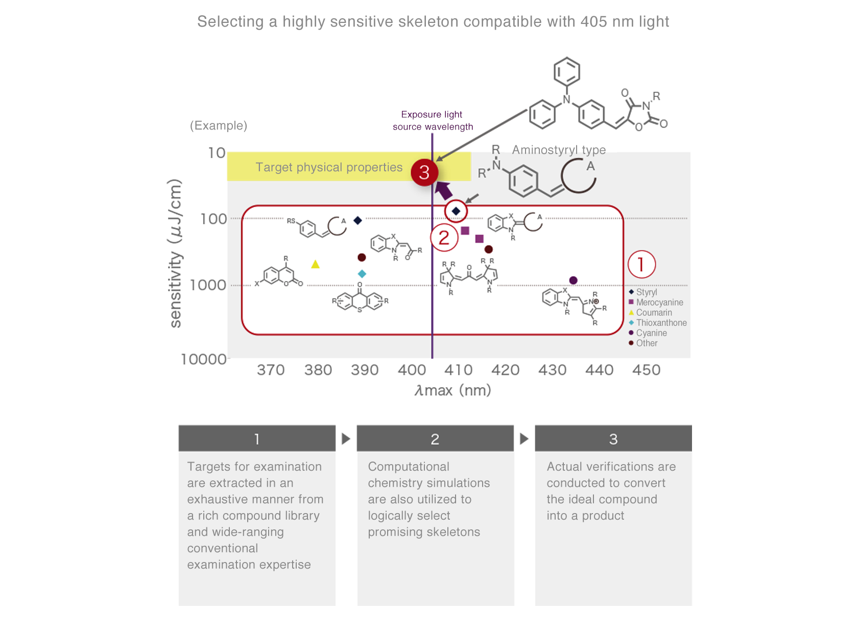 [image] Molecular design capabilities
