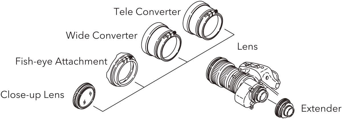[image] Size of Fujinon TV lens compared to Tele Converter, Wide Converter, Fish-eye Attachment, and Close-up Lens