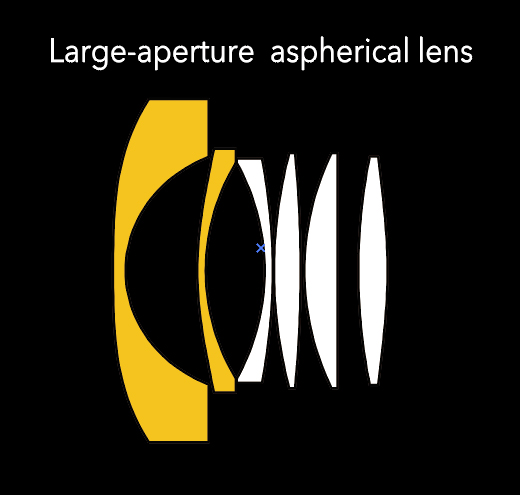 [image] Large-aperture spherical lens example