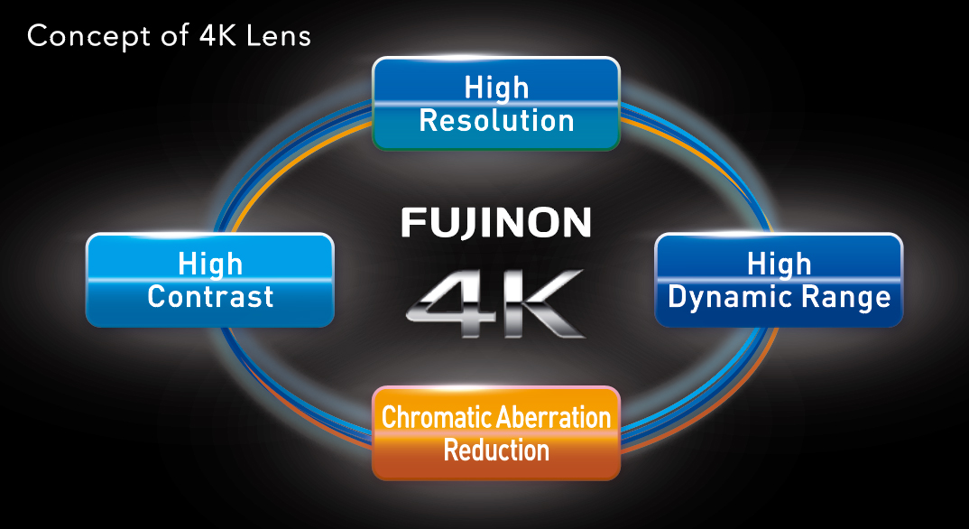 [image] Concept of Fujinon 4K lenses which have high resolution, high dynamic range, high contrast, and chromatic aberration reduction