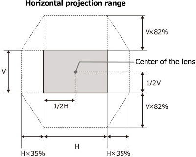 [image] Schematic of Horizontal Projection Range depending on position in room