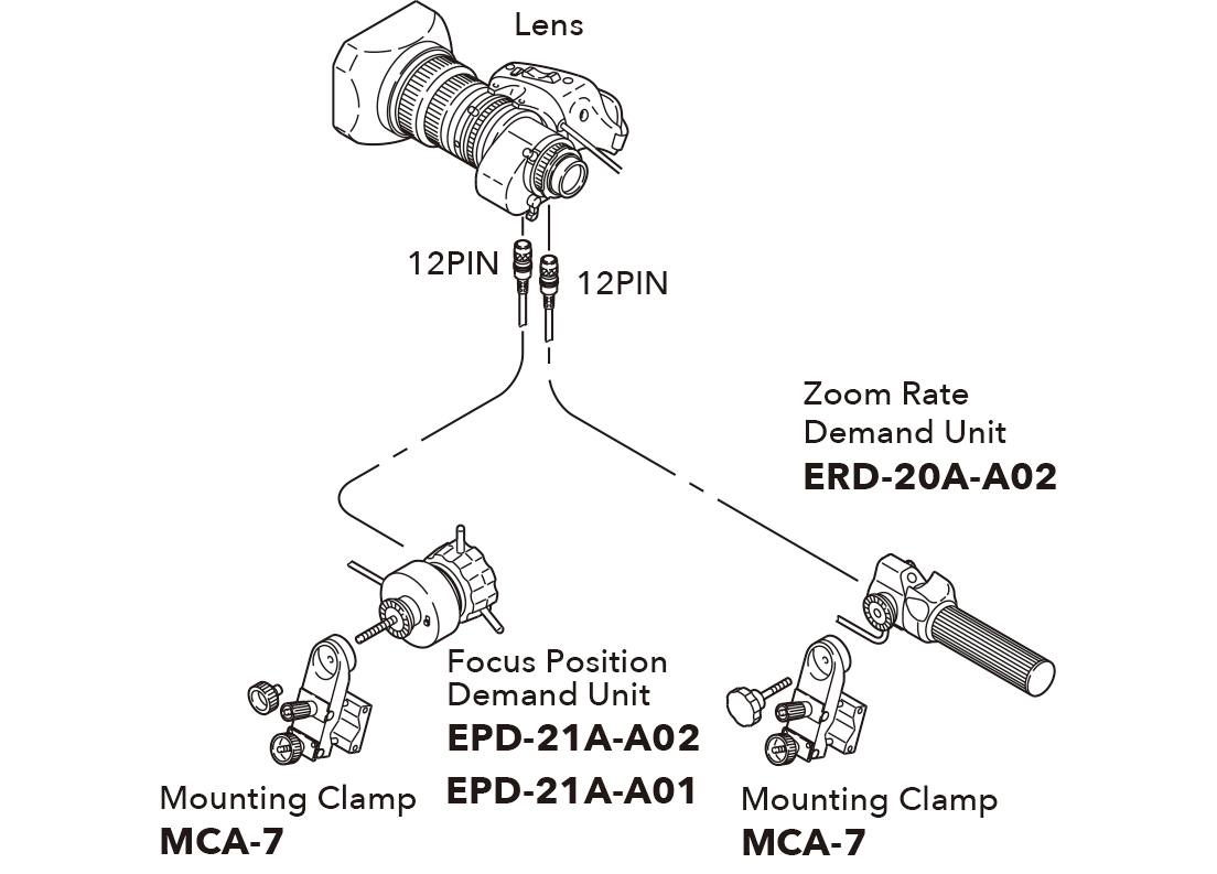 [image] Schematic of lens connecting to Focus Position Demand Unit and Zoom Rate Demand Unit