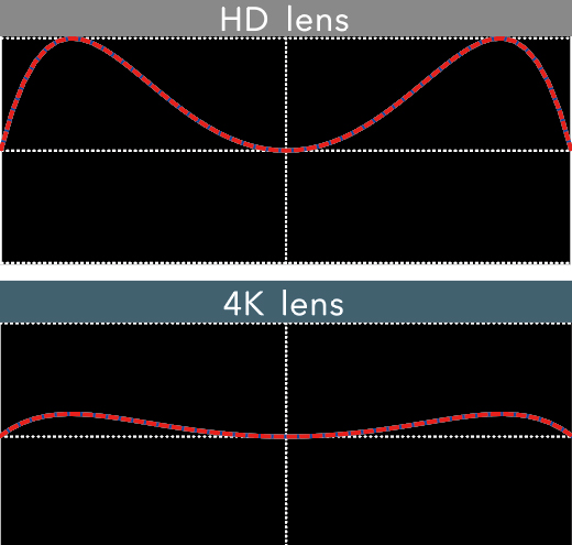 [image] Surface accuracy of HD lens versus 4K lens