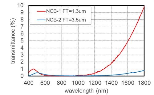 Transmission Curve