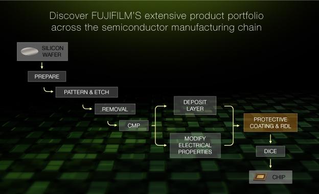 Non-photosensitive Manufacturing Chain