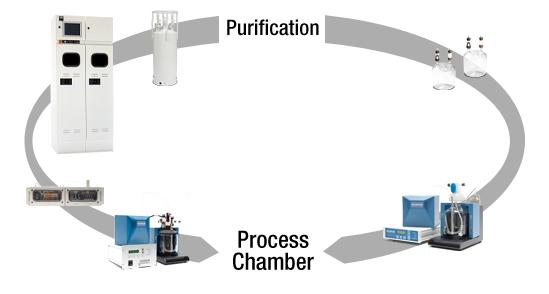 Purification to Process Chamber Flow Chart
