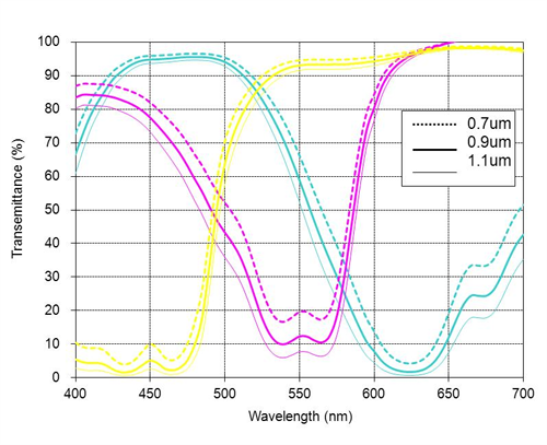 CMY Transmission Curve