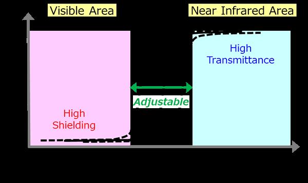 IR Spectrum Image