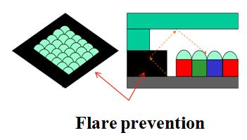 Flare Prevention