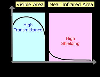 IR Low Shielding Spectrum
