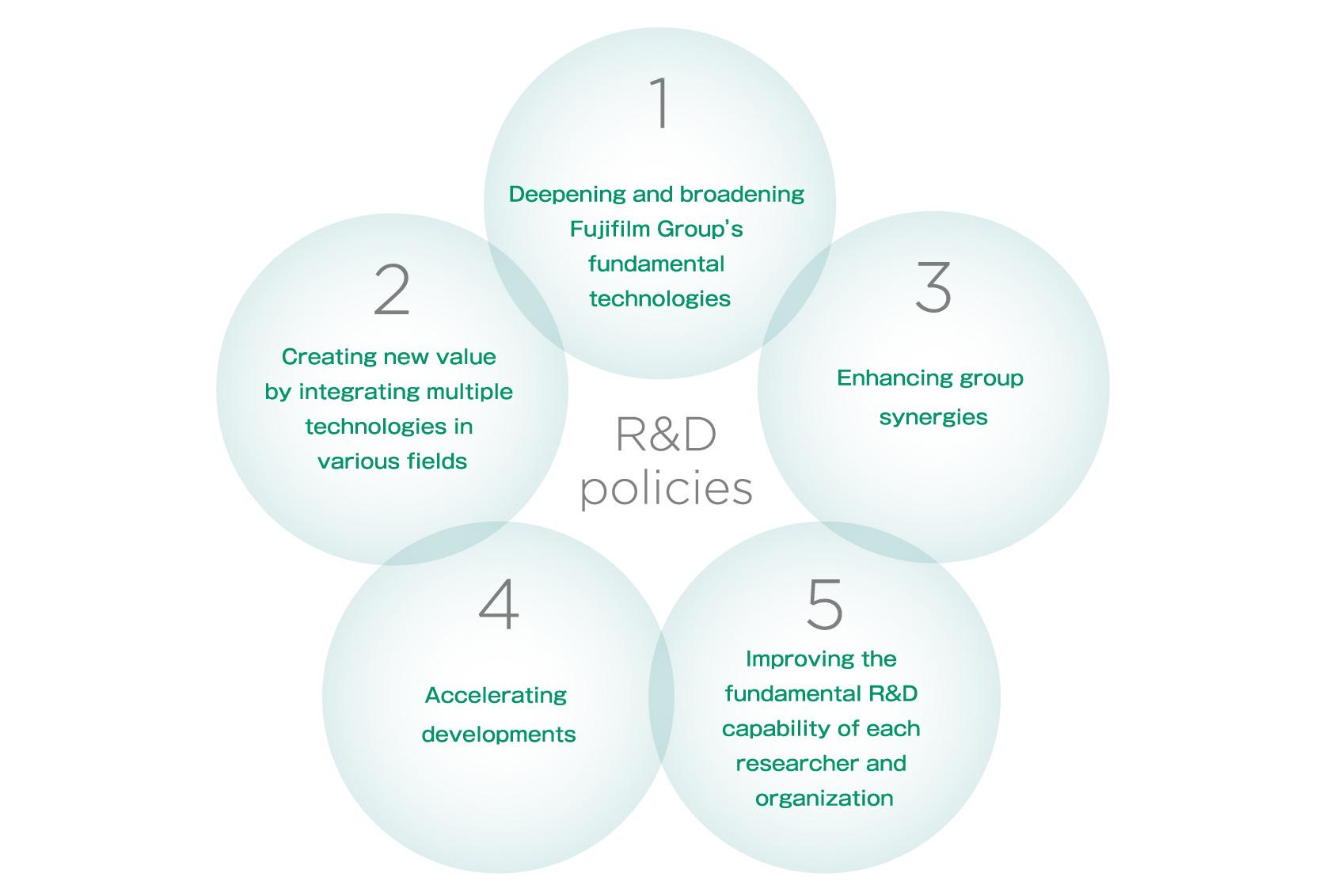 [image] R&D Policies