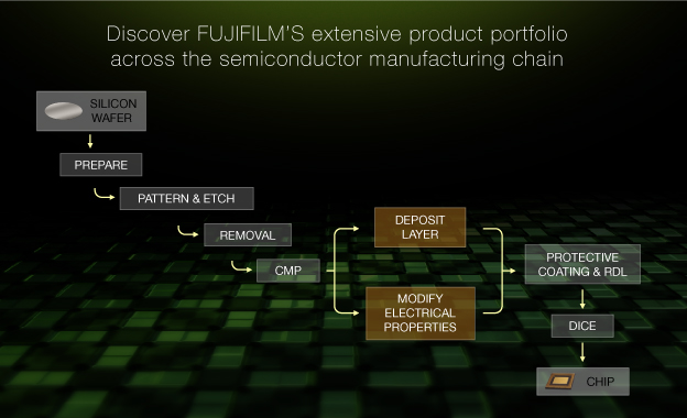 Manufacturing Chain