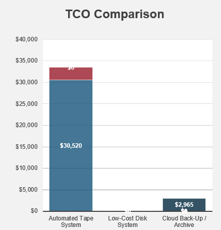 TCO Tool Screen