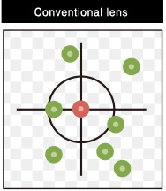 [photo] Conventional lens - optical axis crosshairs with a group of green points spread out around red center point