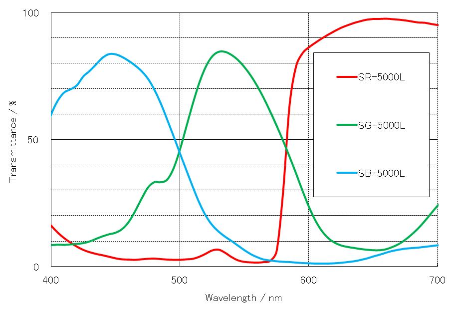 RBG Transmission Curve