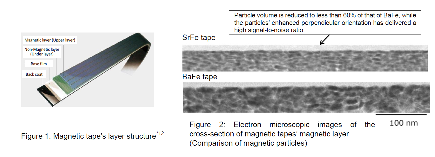 Schematic image of Tape Structure and Electron Microscope Comparison of Barium Ferrite and Strontium Ferrite Particles