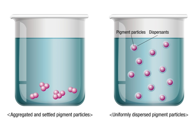 Demonstration of particles