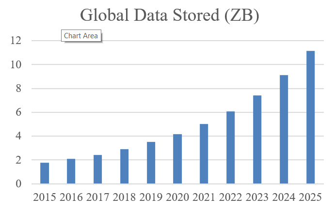 Chart showing rapid growth in data storage