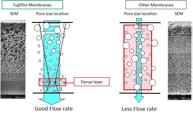 [image] Bộ vi lọc AstroPore của FUJIFILM có lưu lượng tốt so với các loại màng khác có lưu lượng thấp hơn